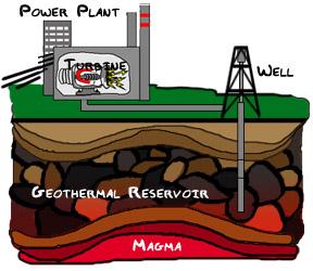 Alternative Energy Geothermal - Green Energy Alternatives