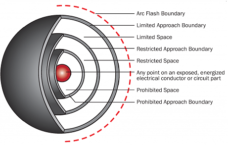 Arc Flash Levels Of Protection