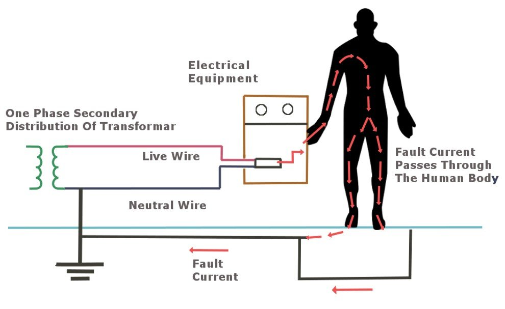 Electrical Grounding Definition