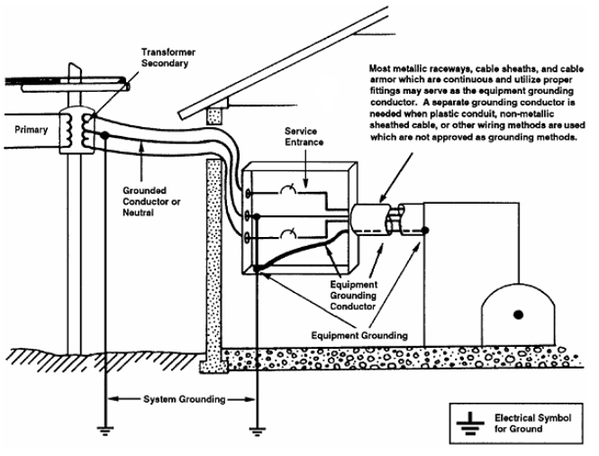 Electrical Grounding Questions