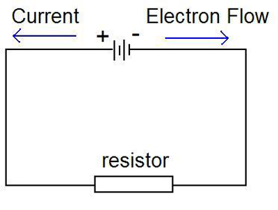 Electrical Resistance Definition explained