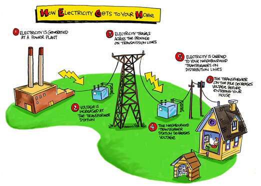 Electricity How it Works