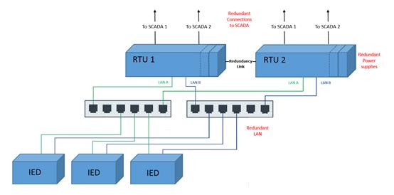 RTU schematic