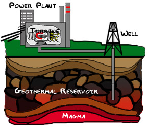 Alternative Energy Geothermal