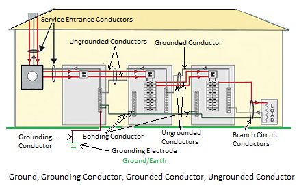electrical grounding schematic