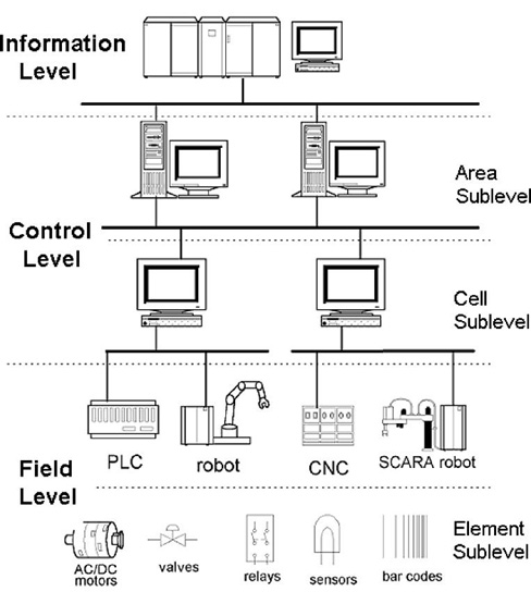 Hierarchical Levels in Industrial Networks