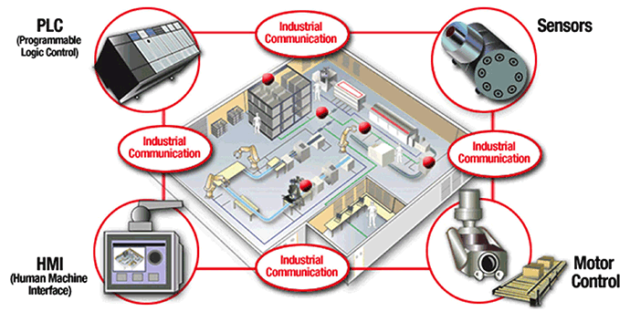 Industrial Automation and Communication