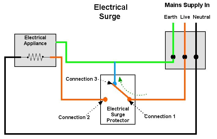 What is Surge Suppression?