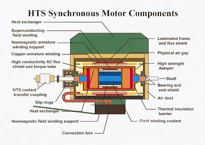 Synchronous motors benefits explained for Advantages of ac motor