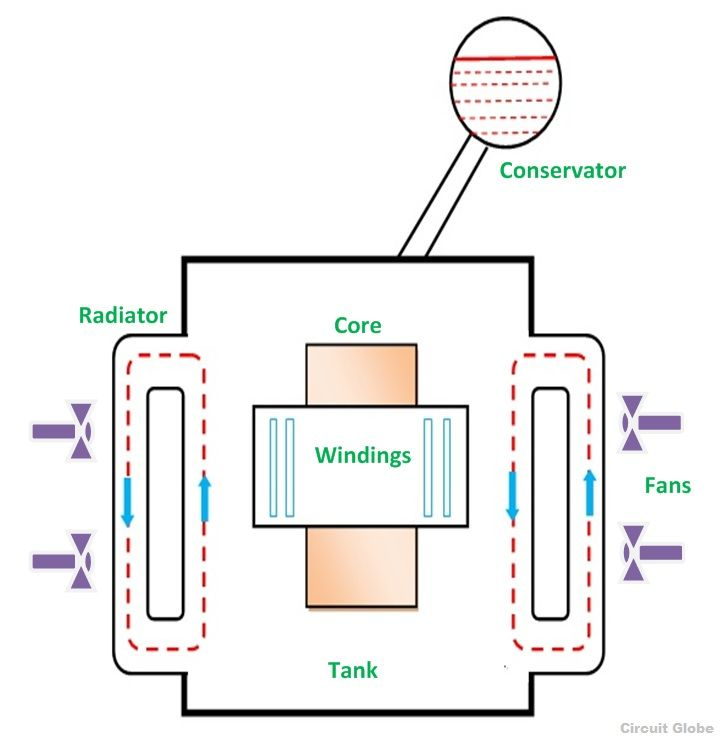Transformer Cooling explained