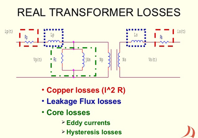 Transformer Losses Explained