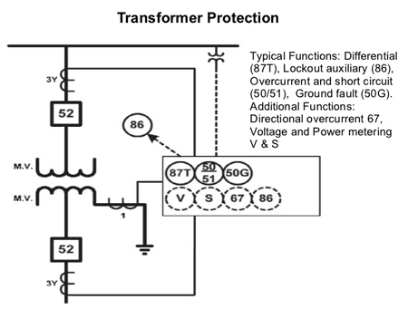 Transformer Overcurrent Protection