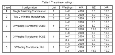 Transformer Ratings explained
