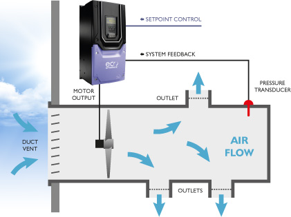 VFDs And HVAC Systems Explained