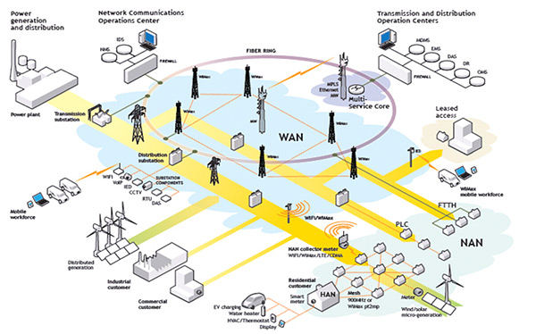 Smart Grid Distribution Automation