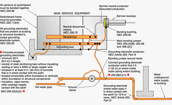 electrical-grounding-nec