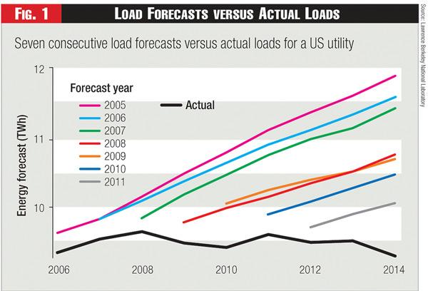 load forecasting chart