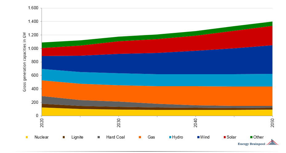 European electricity markets are constantly changing.