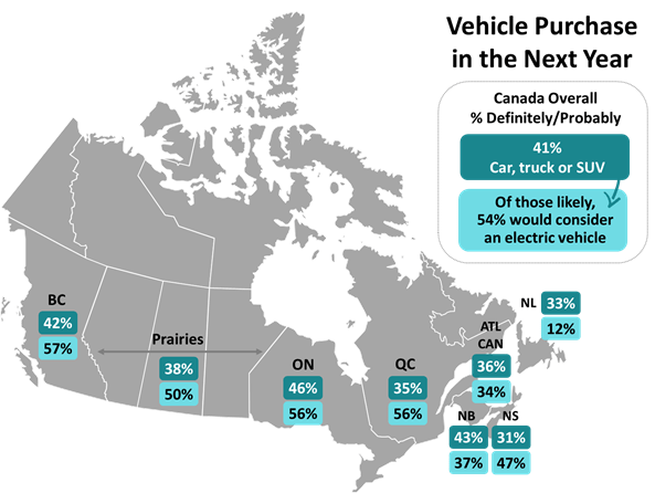 This chart shows Atlantic Canadians are less charged up to buy electric vehicles than the rest of Canadians