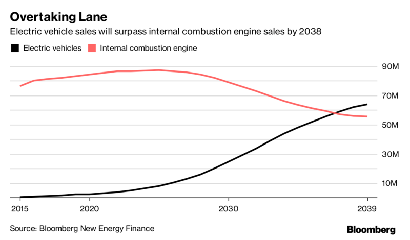 EV batteries inside parked electric cars could help balance supply and demand