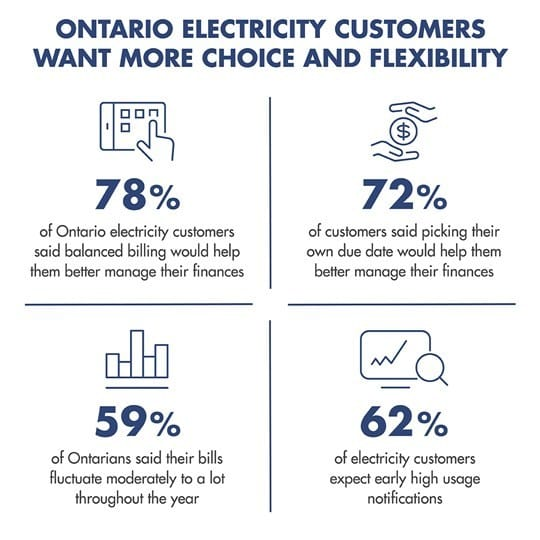 Research shows that Ontario electricity customers want more choice and flexibility