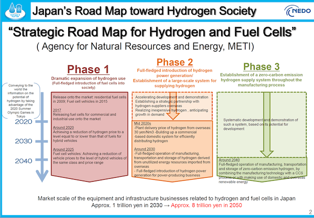 Japan's large-scale hydrogen (H2) energy system in is based on a 10,000 kilowat class H2 production facility.