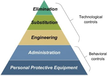 Hierarchy of risk control methods