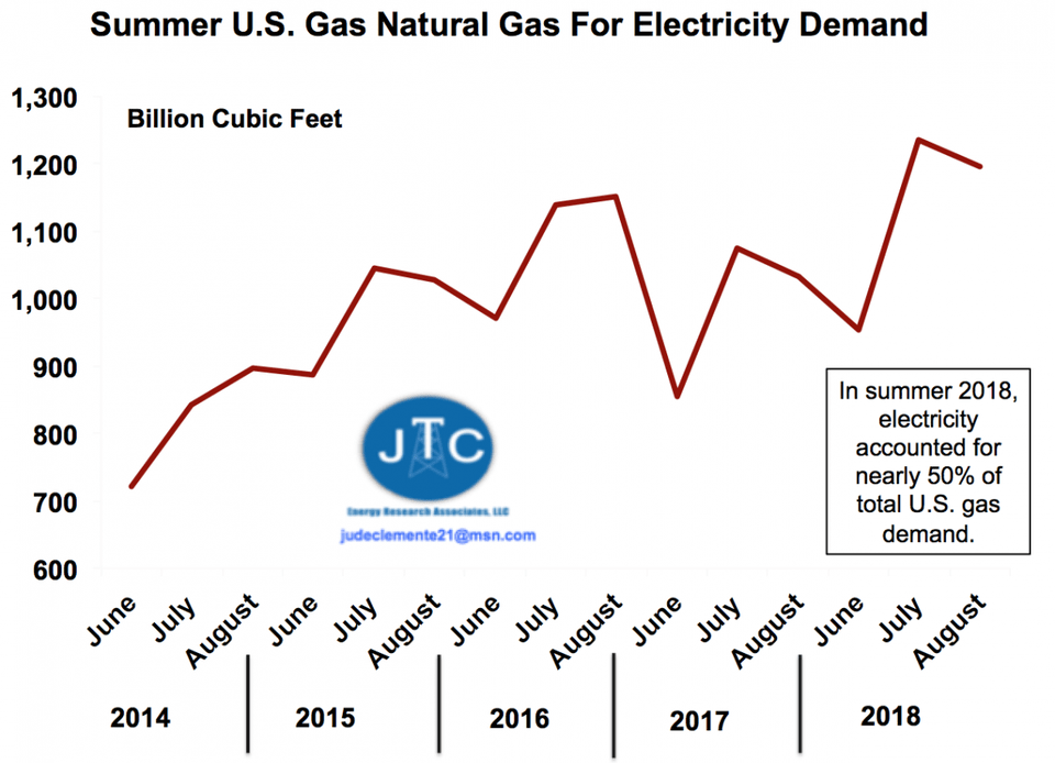 USA gas used for power has increased 35-40% over the past five years.