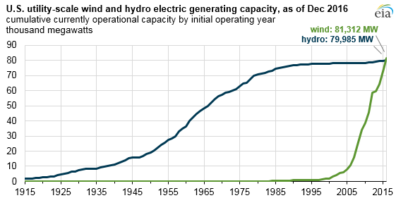 U.S. Wind Generation Surpasses Hydro
