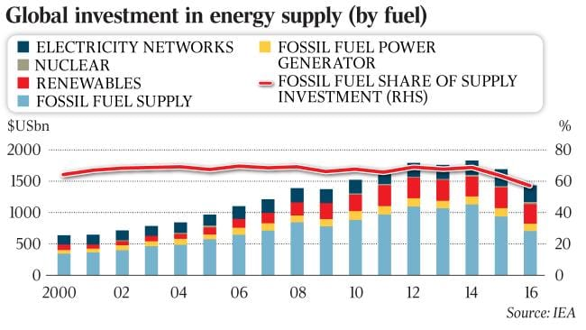 "IEA claims falling investment ""points to a risk of market tightness and undercapacity''."